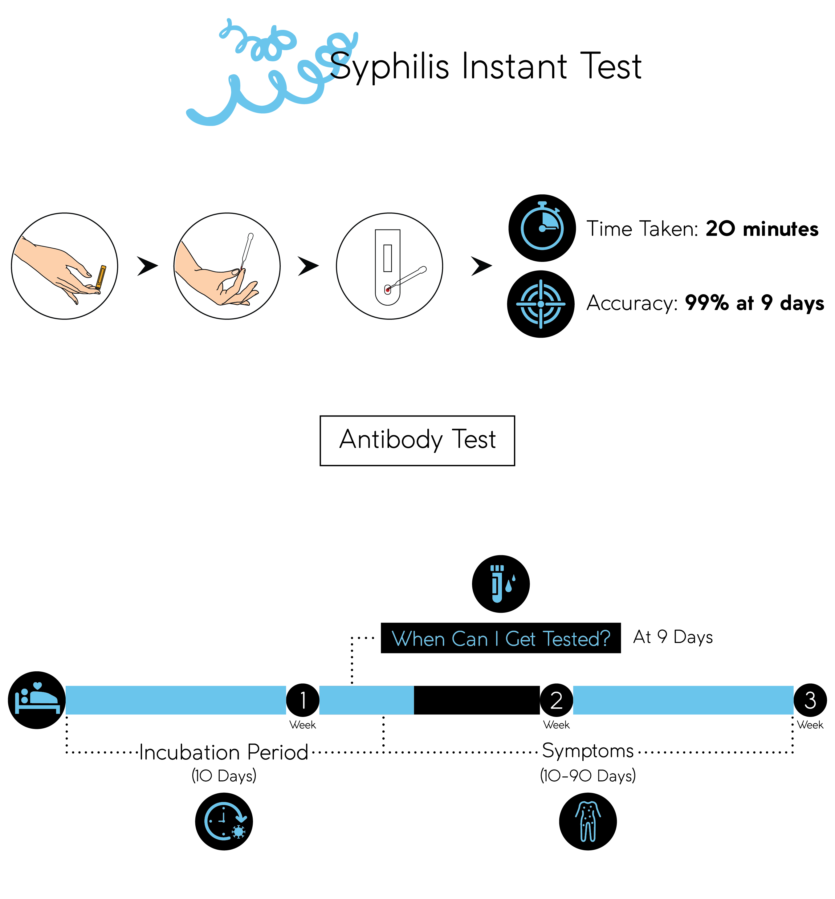 Mobile Syphilis Instant test-01